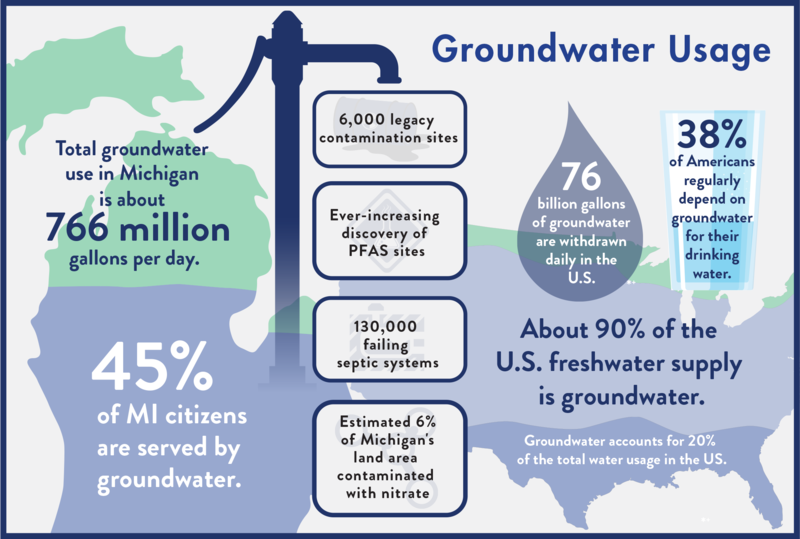 New report calls for action to protect Michigan's groundwater